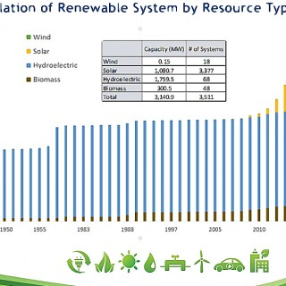 Growth of renewable energy resources 1950-2015. The yellow is solar energy. Source, NCSEA.