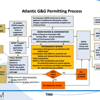 The seismic surveying permit process.