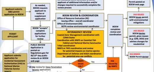 The seismic surveying permit process.